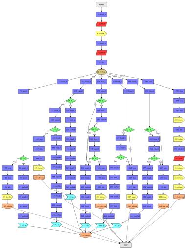 complex-call-graph