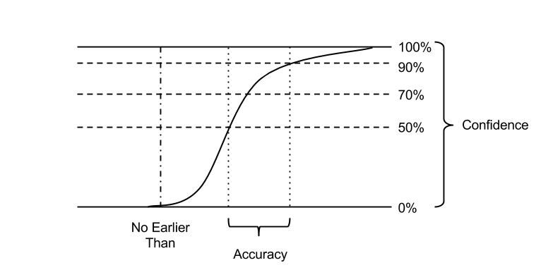 Estimate Confidence Accuracy
